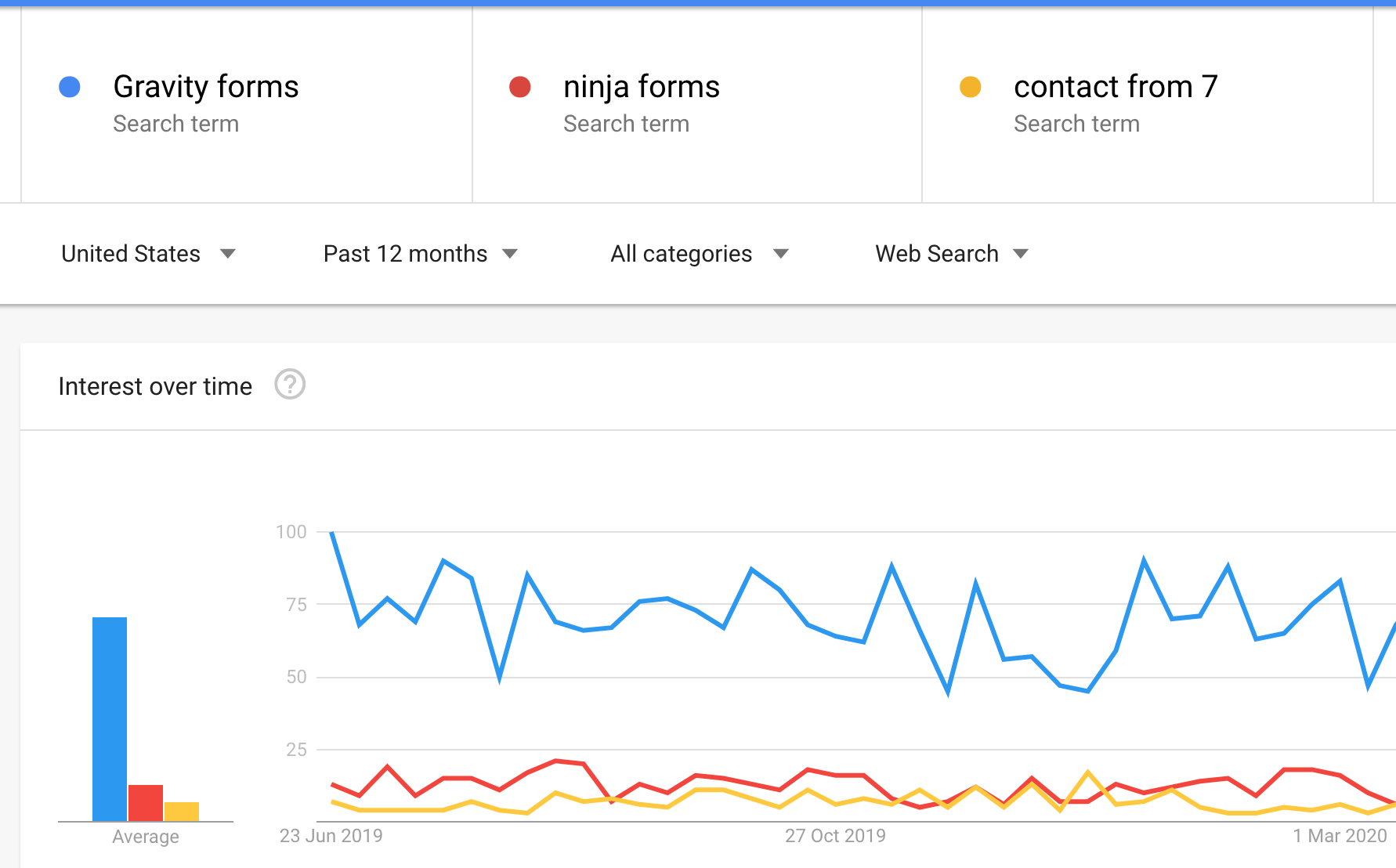 Google Trends on WordPress Contact Froms
